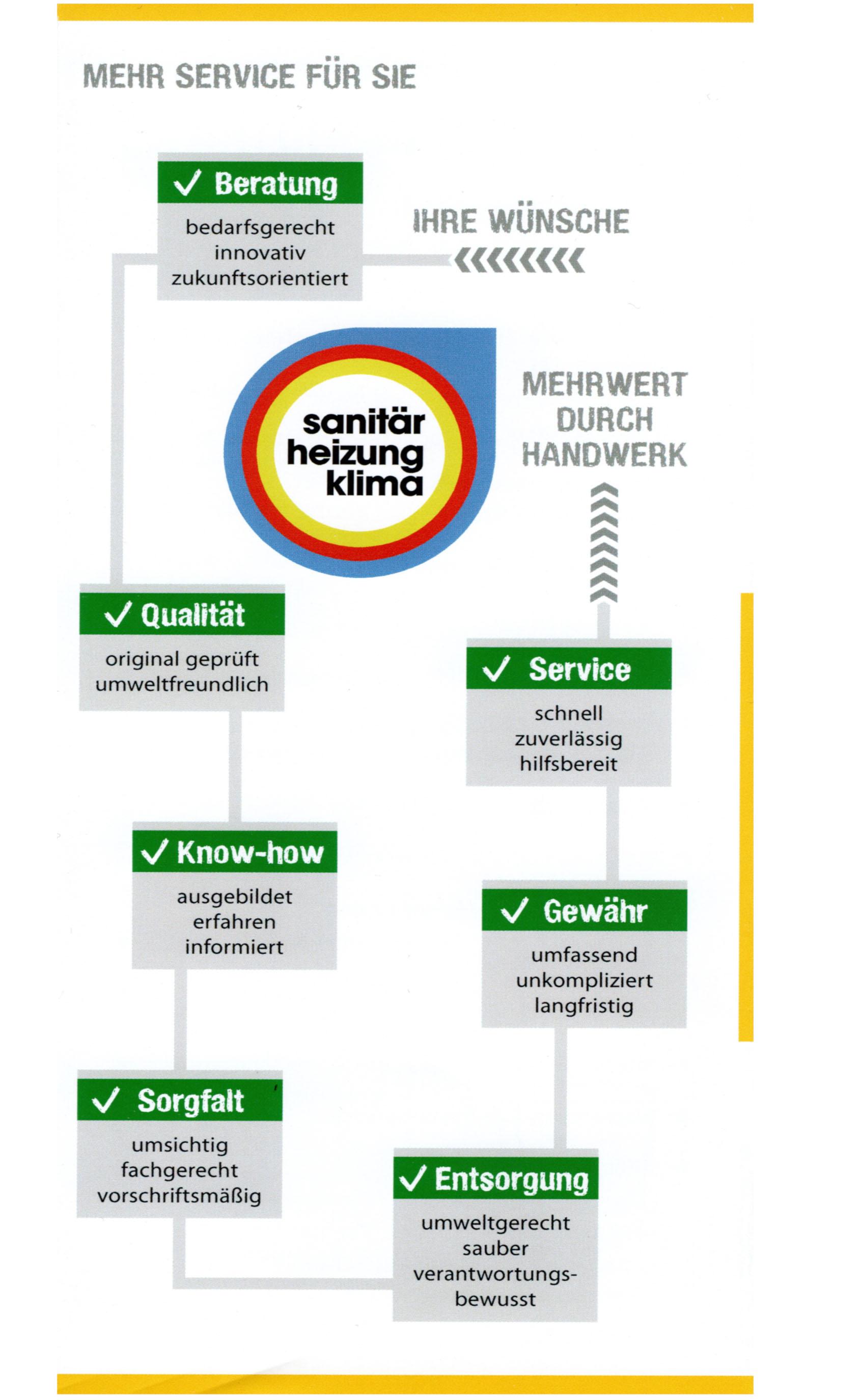 Gloede GmbH Leistungen und Service